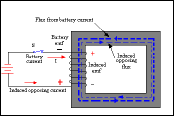 Principle of Counter EMF