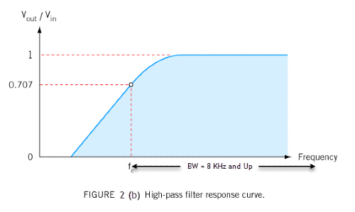 response curve high-pass filters