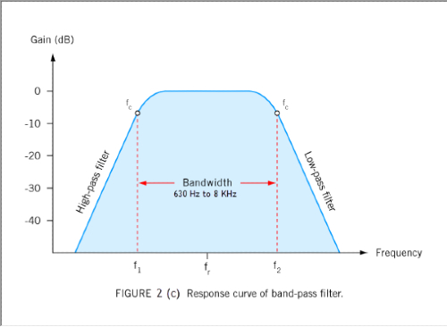 response curve band-pass filters