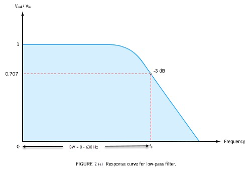 response curve low-pass filters